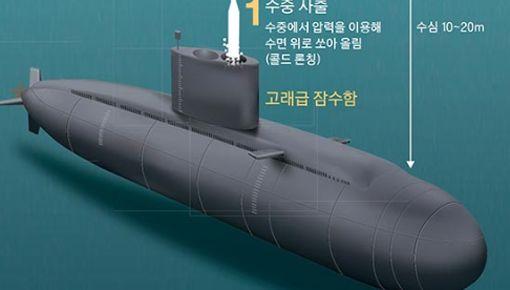 [스페셜 콘텐트] 김정은은 왜 잠수함에서 쏘는 핵미사일에 집착할까