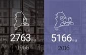 1966년엔···예금금리 25%?