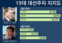 """안희정측""""지지율 25%를 희망한다"""""""