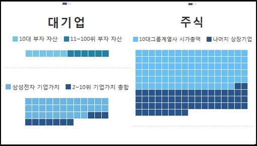 '와플'은 누가 다 가졌을까 경제지표로 본 한국의 富
