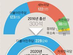 6·13 선거가 총선이라면민주당 228석vs한국당 50석