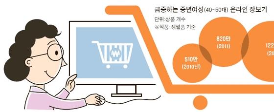 커피·과일·쌀 … 엄마들의 온라인쇼핑 빅3