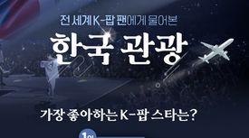 K-팝 팬 10명 중 9명…멀어도 가고 싶다, 'BTS의 나라 한국'
