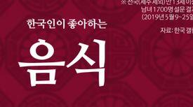 한국인 '최애' 음식… 당신의 선택은?
