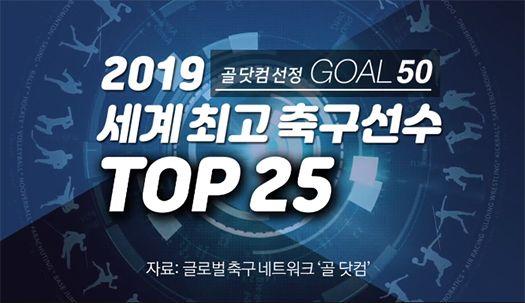 메시는 2위, 손흥민은 14위···골닷컴 '톱25' 세계 1위는?