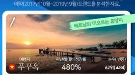 2020년 여기가 뜬다…한국인 관심 여행지 TOP 10